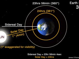 Sideral Gün ve Güneş Günü'nü anlatan görsel