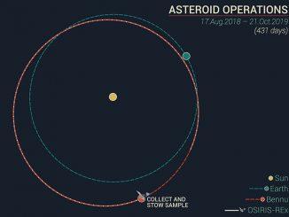 Dünya ve Asteroit Bennu