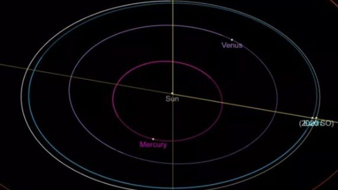 Dünya ve 2020 SO'nun kesişen yörüngeleri
