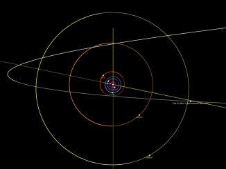 C/2014 UN271 kuyruklu yıldızının yörüngesi